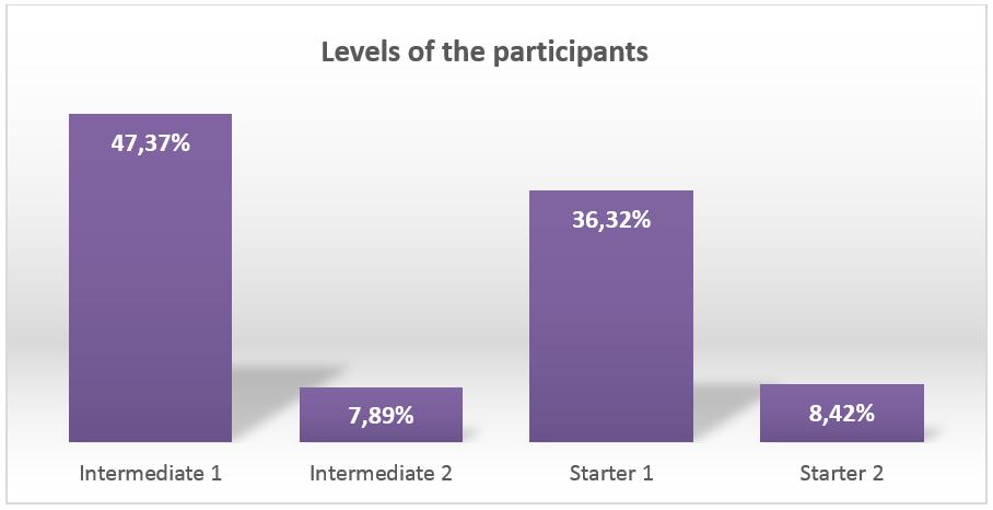 levels of participants